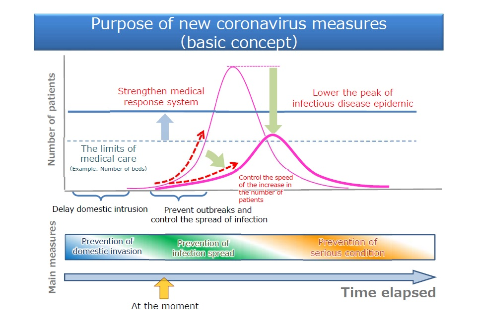 Concepto básico de nuevas medidas de coronavirus