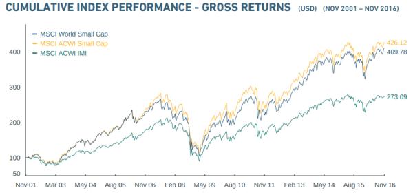 Aktien oder ETF
