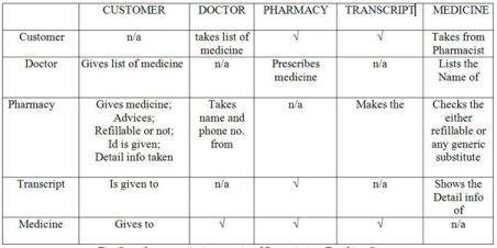 Association matrix of PTS