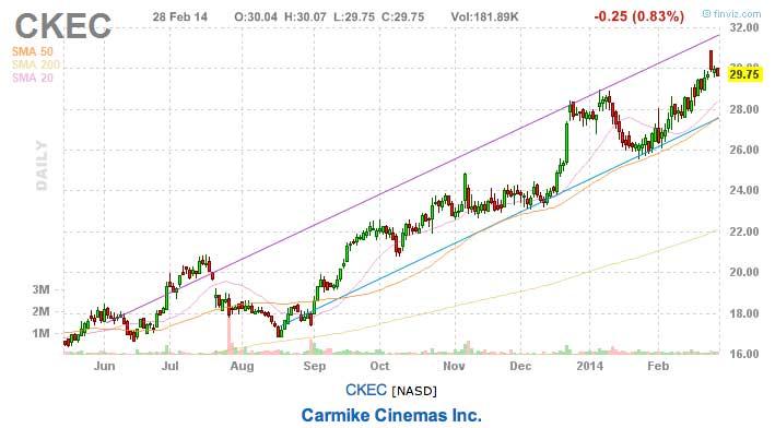 Carmike cinemas best stocks to watch this week