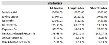 why forex trading is not easy table