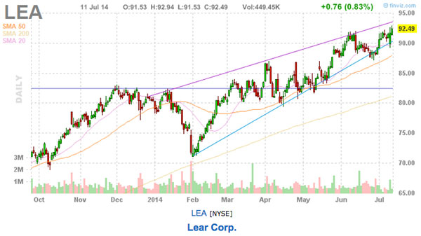trend following stock picks lea chart
