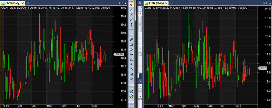 cizn eod chart