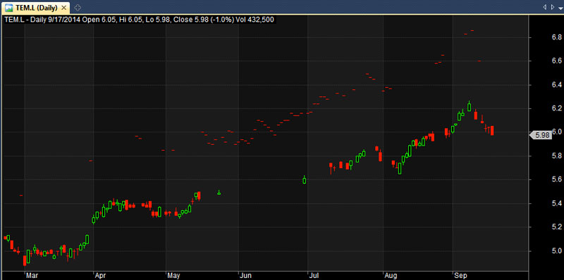 tem stock price chart