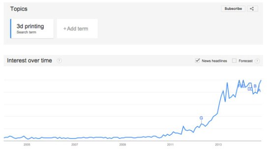 3D printing google trends