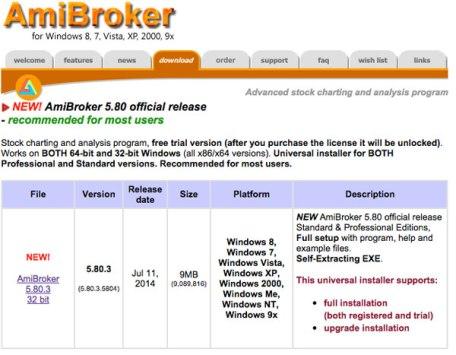 amibroker-download