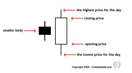 Trading strategies investopedia