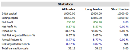EMA crossover trading system 1 results