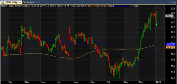 hway stock chart