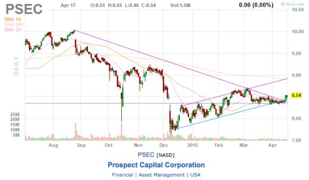 prospect financial stock chart