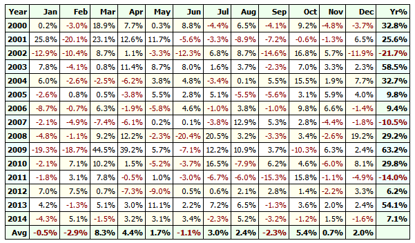profit table for the short term reversal strategy
