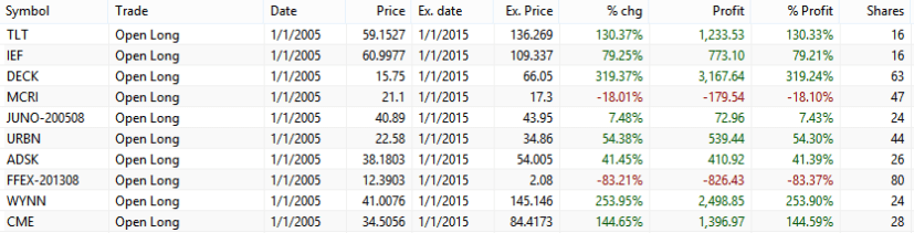 buy and hold with bonds trade list