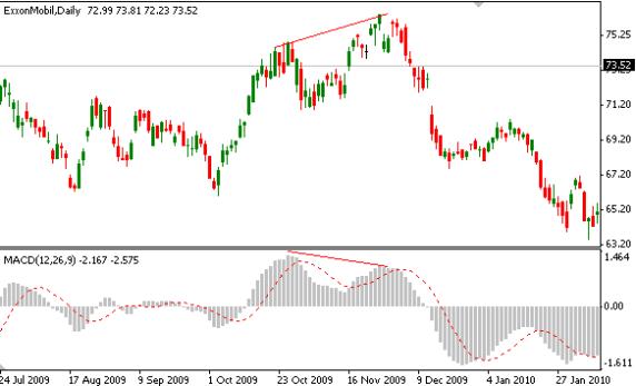 MACD bearish divergence