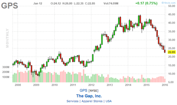 chart of the gap inc