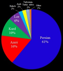 Iran's Ethnic Diversity (U.S. Institute of Peace)