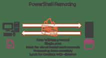 psremoting-small