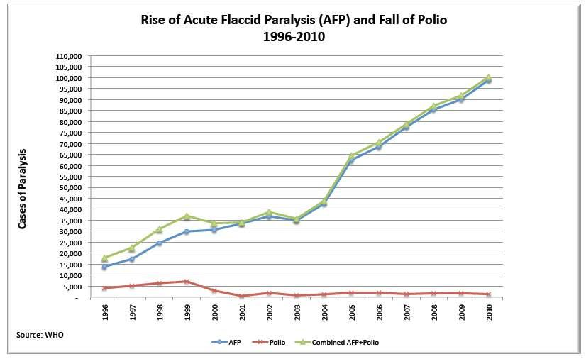 Article the failure of global polio eradication opednews for Farcical failure