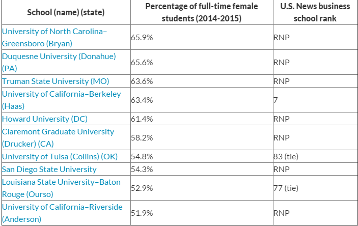 Schools That Enroll the Most Women for MBAs   WTOP
