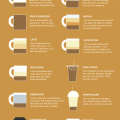 what does your coffee say about you