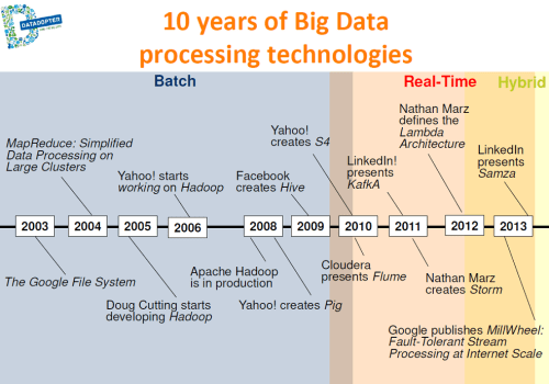 big data processing technology