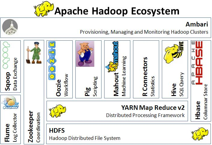 6 Things You Need To Know About Hadoop
