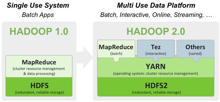 YARN hadoop2.0