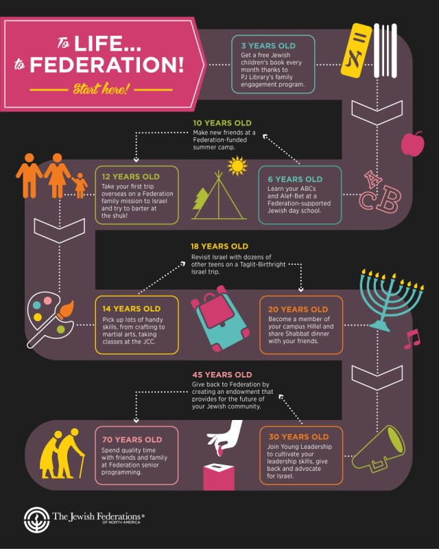 To Life to Federation infographic