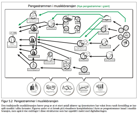 A diagram created for Digitutvalget showing how money flows in the music industry. New income sources are in green.