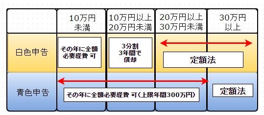 税金(定額法)2