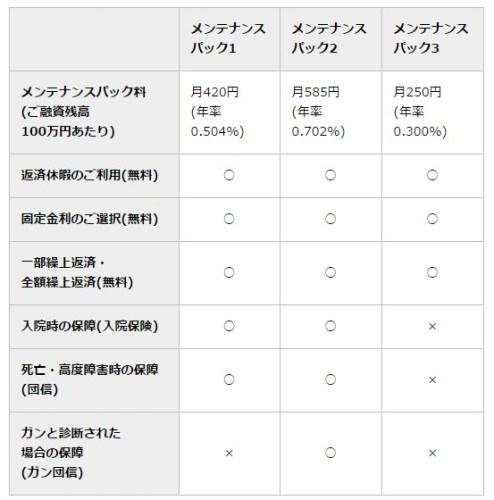 東京スター銀行 メンテナンスパック