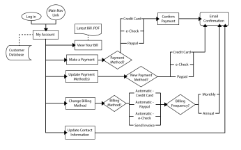 The project's interactive workflow.