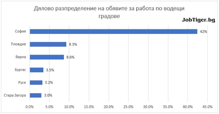 polozhitelen-rust-na-obyavite-za-rabota-vuv-vsichki-sektori-graph-2-jobtiger
