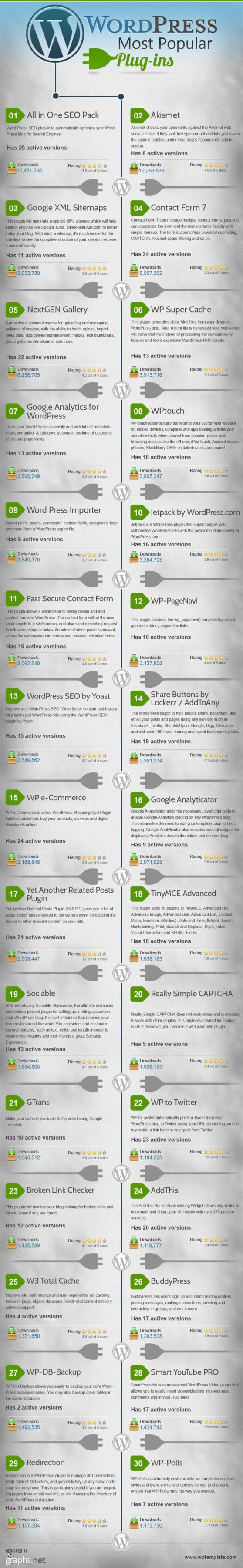 WordPress-Popular-Plugins-Infographic