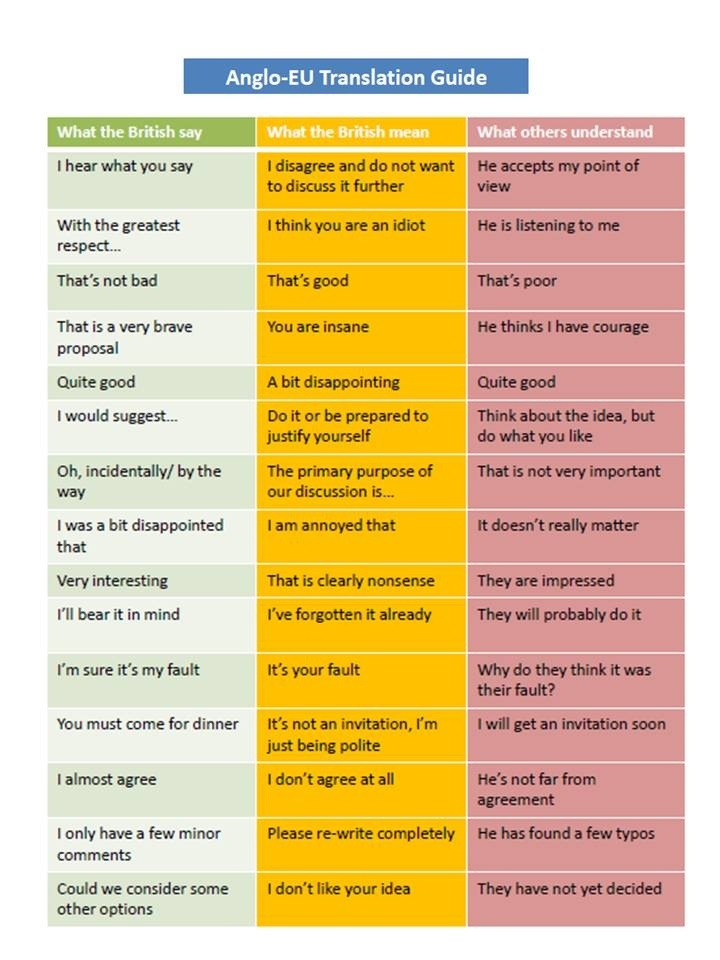 What the British really mean...