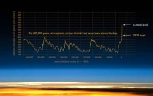 203_co2-graph-080315_NASA