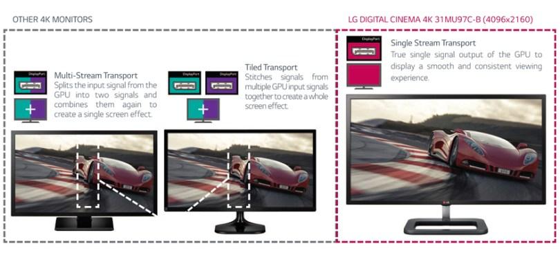 4k monitor single stream transport