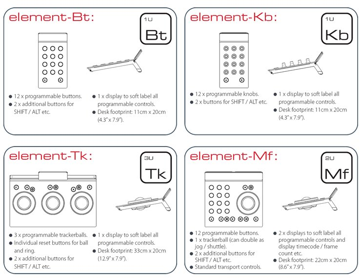 Tangent Element Control Surface