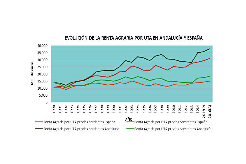 Evolucion-renta-agraria