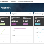 Pinterest Analytics - La nueva herramienta de analítica para empresas
