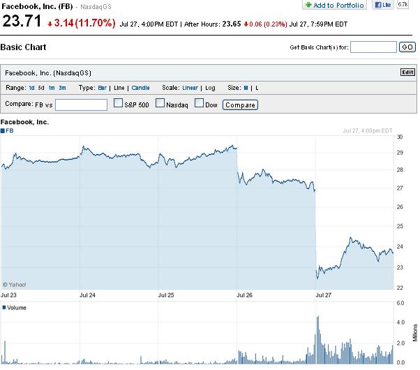 Gráfico Facebook desplome