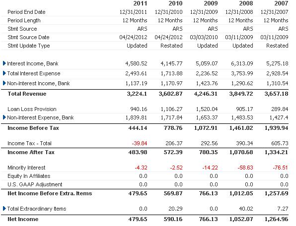 Cuenta Resultados Banco Popular