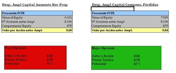 Efecto Ampliación Capital Banco Popular sobre su valor íntrinseco