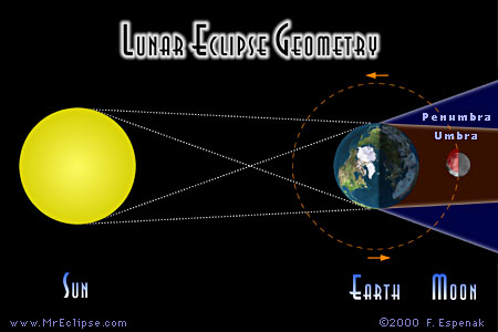 eclipse-lunar-geometry