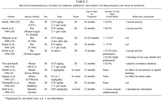 Deprenyl-rat-study-summary