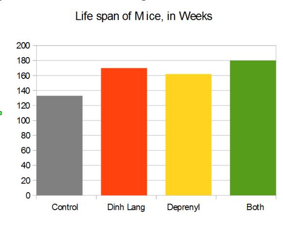 Deprenyl-mouse-study-summary