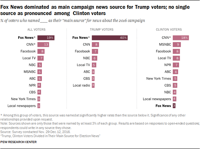 Pew--Election news sources