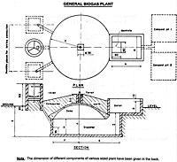 nepdrawing1a How to Build a Backyard Biogas Plant