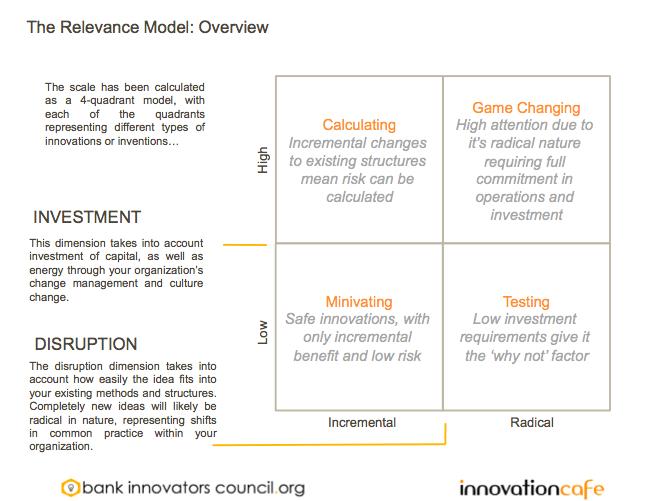 Bank Innovators Council Relevance Model