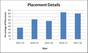 mca Placements Stats