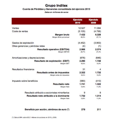 Cuenta Pérdidas y Ganancias ITX 2010